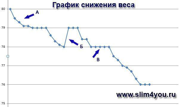 Динамика снижения веса на диете