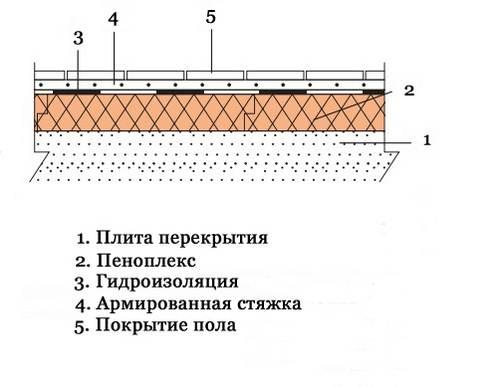 Стяжка пола на балконе