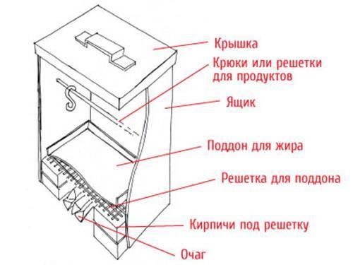 Как изготовить коптильню горячего копчения