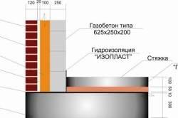 Крепление облицовочного кирпича к газобетону