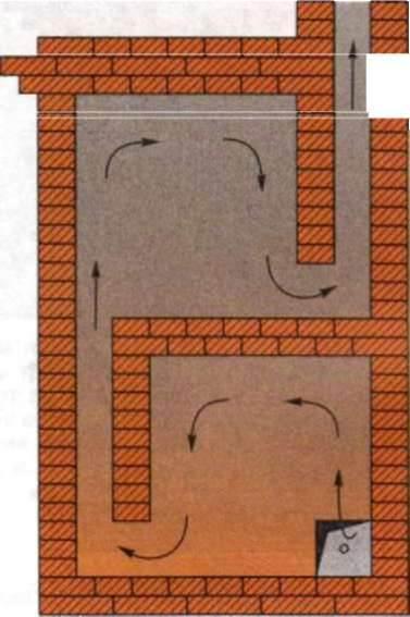 Обогревательный щиток из кирпича