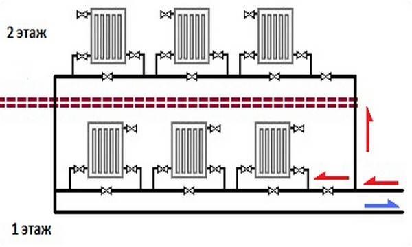 Как сделать отопление в двухэтажном частном доме