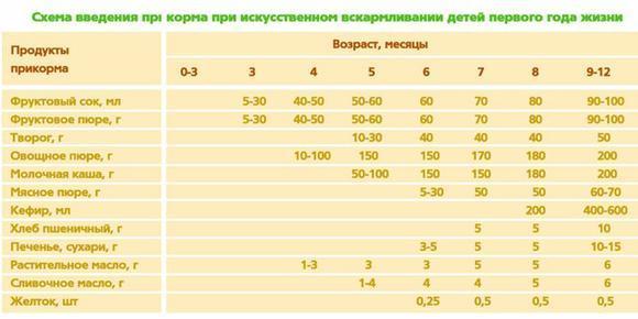 схема кормления смесью в 2 месяца